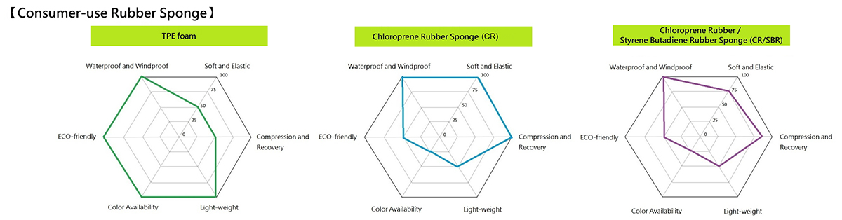 Consumer-use Rubber Sponge
