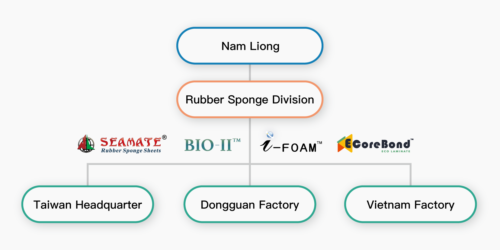 Rubber Sponge organization and brand names